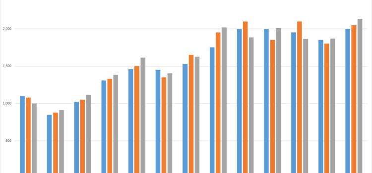 Mandorle: stima soggettiva del raccolto della California